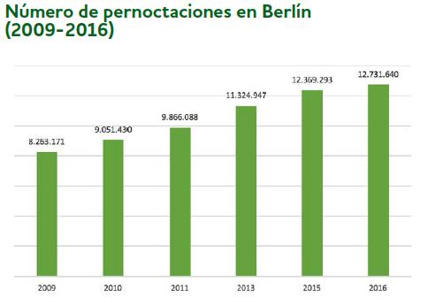 Overtourism y turismofobia en BARCELONA, BERLÍN Y VENECIA 2