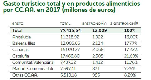 ESPAÑA ES EL QUINTO PAÍS DE ESTE PLANETA CON + ESTRELLAS MICHELIN 3