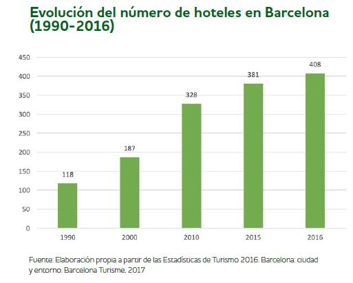 Overtourism y turismofobia en BARCELONA, BERLÍN Y VENECIA 4