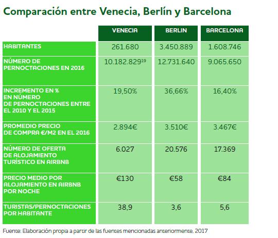 Overtourism y turismofobia en BARCELONA, BERLÍN Y VENECIA 8