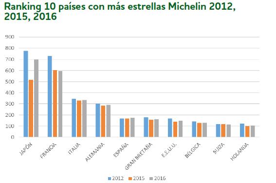 ESPAÑA ES EL QUINTO PAÍS DE ESTE PLANETA CON + ESTRELLAS MICHELIN 1