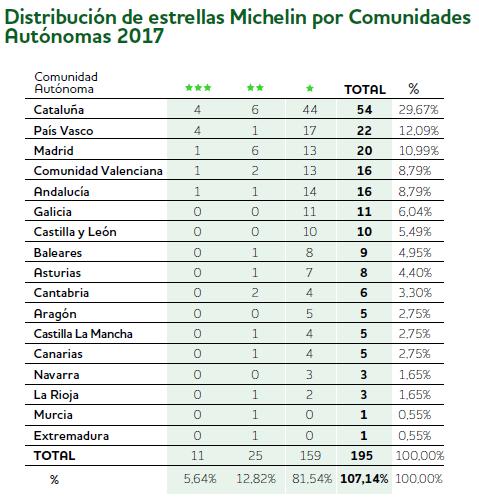 ESPAÑA ES EL QUINTO PAÍS DE ESTE PLANETA CON + ESTRELLAS MICHELIN 2